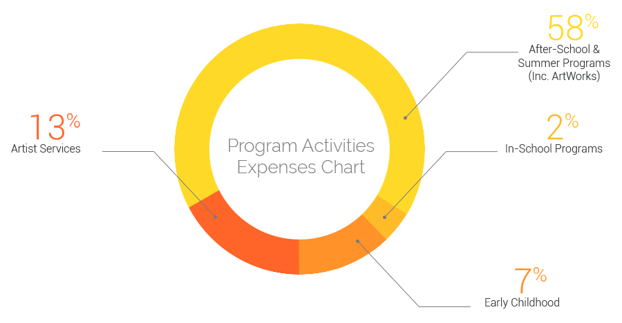 Program Activity Expenses